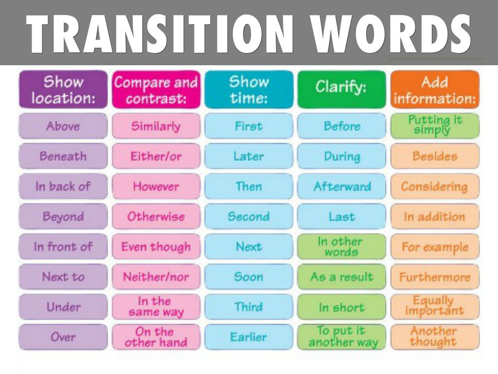 good transitions words for essays Find and save ideas about good transition words on pinterest | see more ideas about transition words, transition words for essays and ways to say said.